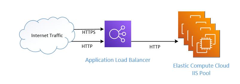 Amazon Application Load Balancer pointing to an IIS EC2 targer group